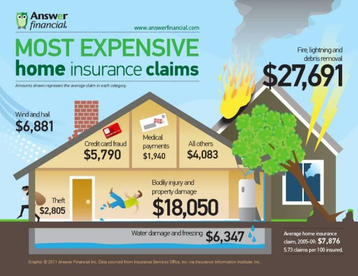 Most-Expensive-Home-Insurance-Claims-Infographic.jpg